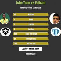 Tche Tche vs Edilson h2h player stats