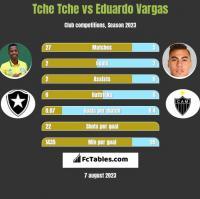 Tche Tche vs Eduardo Vargas h2h player stats