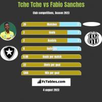 Tche Tche vs Fabio Sanches h2h player stats