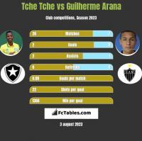 Tche Tche vs Guilherme Arana h2h player stats