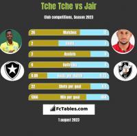 Tche Tche vs Jair h2h player stats