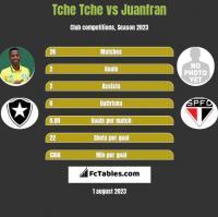 Tche Tche vs Juanfran h2h player stats
