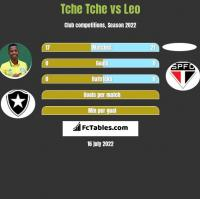 Tche Tche vs Leo h2h player stats