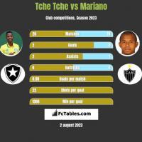 Tche Tche vs Mariano h2h player stats