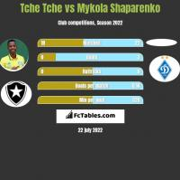 Tche Tche vs Mykola Shaparenko h2h player stats