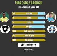 Tche Tche vs Nathan h2h player stats