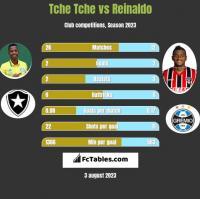 Tche Tche vs Reinaldo h2h player stats