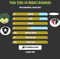 Tche Tche vs Robert Arboleda h2h player stats