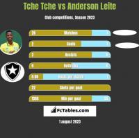 Tche Tche vs Anderson Leite h2h player stats