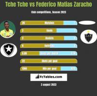 Tche Tche vs Federico Matias Zaracho h2h player stats