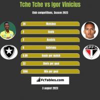 Tche Tche vs Igor Vinicius h2h player stats