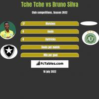 Tche Tche vs Bruno Silva h2h player stats