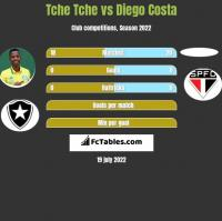 Tche Tche vs Diego Costa h2h player stats