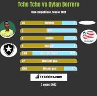 Tche Tche vs Dylan Borrero h2h player stats