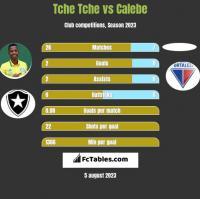 Tche Tche vs Calebe h2h player stats