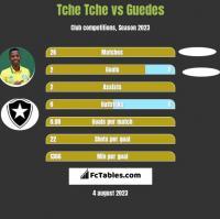 Tche Tche vs Guedes h2h player stats