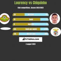 Lourency vs Chiquinho h2h player stats