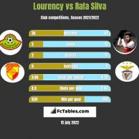 Lourency vs Rafa Silva h2h player stats