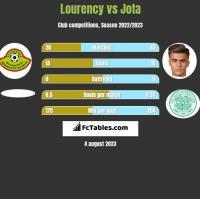 Lourency vs Jota h2h player stats