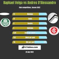 Raphael Veiga vs Andres D'Alessandro h2h player stats