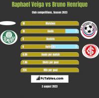Raphael Veiga vs Bruno Henrique h2h player stats