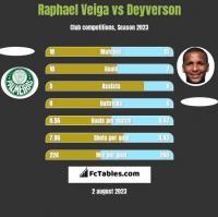 Raphael Veiga vs Deyverson h2h player stats