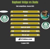 Raphael Veiga vs Dudu h2h player stats