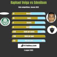 Raphael Veiga vs Edenilson h2h player stats