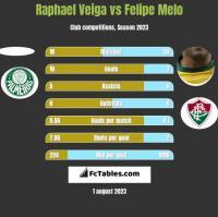 Raphael Veiga vs Felipe Melo h2h player stats