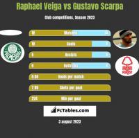 Raphael Veiga vs Gustavo Scarpa h2h player stats