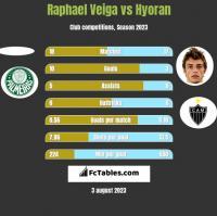 Raphael Veiga vs Hyoran h2h player stats