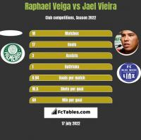 Raphael Veiga vs Jael Vieira h2h player stats