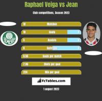 Raphael Veiga vs Jean h2h player stats