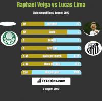 Raphael Veiga vs Lucas Lima h2h player stats