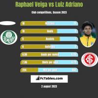 Raphael Veiga vs Luiz Adriano h2h player stats
