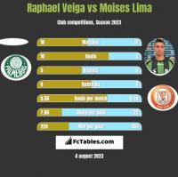 Raphael Veiga vs Moises Lima h2h player stats