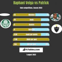 Raphael Veiga vs Patrick h2h player stats