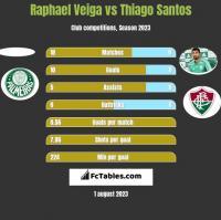 Raphael Veiga vs Thiago Santos h2h player stats