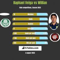 Raphael Veiga vs Willian h2h player stats