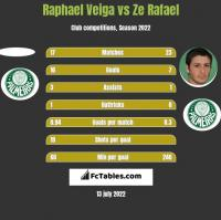 Raphael Veiga vs Ze Rafael h2h player stats