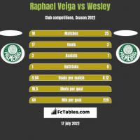 Raphael Veiga vs Wesley h2h player stats
