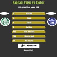 Raphael Veiga vs Cleber h2h player stats