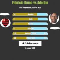 Fabricio Bruno vs Aderlan h2h player stats
