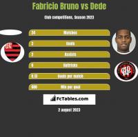 Fabricio Bruno vs Dede h2h player stats