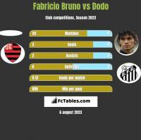 Fabricio Bruno vs Dodo h2h player stats