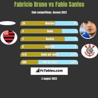 Fabricio Bruno vs Fabio Santos h2h player stats