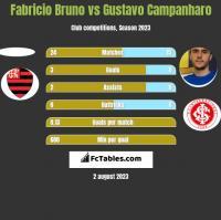 Fabricio Bruno vs Gustavo Campanharo h2h player stats