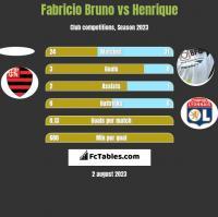 Fabricio Bruno vs Henrique h2h player stats