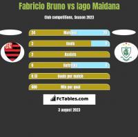 Fabricio Bruno vs Iago Maidana h2h player stats