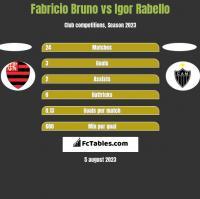 Fabricio Bruno vs Igor Rabello h2h player stats